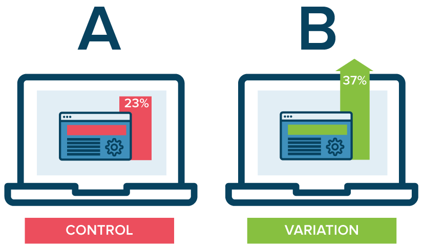 A Beginner's Guide To A/B Testing: An Introduction
