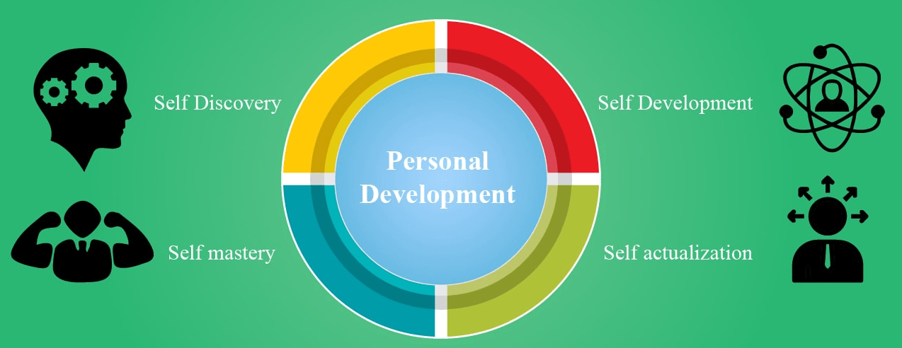 A Brief About Personal Development Trainers